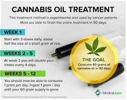 effects of cannabis oil on cancer