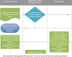 Flowchart Chart Ideas For Business
