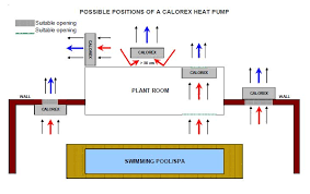 installation tips heatpumps4pools for indoor installations it is also necessary to allow air to enter the pump house a vented door or grille should be installed at the opposite side of the