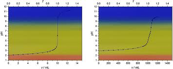 Colour Maps Of Acid Base Titrations With Colour Indicators
