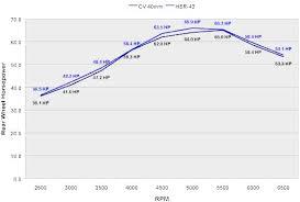 Cv Carb Jetting Chart Dudeworld H D Constant Velocity Cv Carburettor