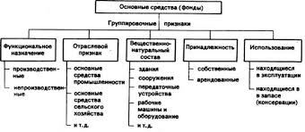 Реферат Пути повышения эффективности использования основных  Это наглядно представлено в ниже показанной схеме Группировочные признаки основных средств