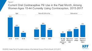 Plan B Plus Birth Control Oral Contraceptive Pills The Henry J Kaiser Family Foundation