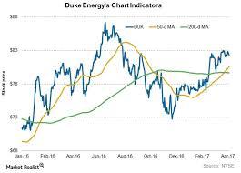 Chart Indicators Show Strength In Duke Energy Stock