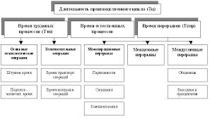 Производственный процесс и его организация во времени Реферат Длительность производственного цикла обработки одного изделия время от момента поступления материала заготовки на первую операцию до момента выпуска