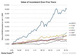 Starbucks 5 Year Stock Performance Market Realist