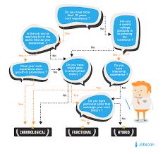 Different Resume Formats Blogpost Type Of Resumes Jobsxs Com