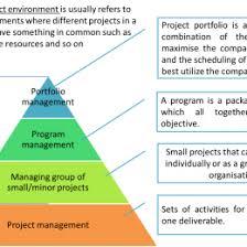 project management portfolio management process project and it project portfolio management diagram library of wiring diagram project management portfolio management process