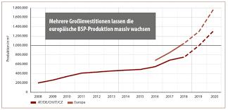 Douglas Fir Growth Chart Clt Production 2017 Growing Market