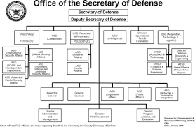 Pentagon Leadership Chart Office Of The Secretary Of Defense Wikipedia
