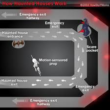 Haunted House Design. Prev NEXT. HowStuffWorks 2008