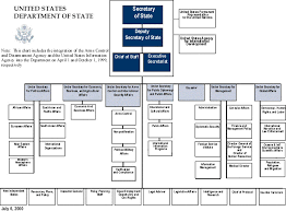 Us Government Departments Chart U S Department Of State Organization Chart