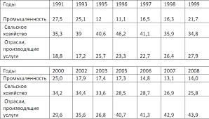 ЭКОНОМИЧЕСКИЙ РОСТ В КЫРГЫЗСТАНЕ Источник Национальный статистический комитет Кыргызской Республики 3 ЭКОНОМИЧЕСКИЙ РОСТ В КЫРГЫЗСТАНЕ