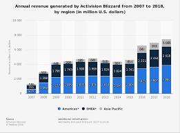 Activision Blizzard Revenue By Region 2018 Statista
