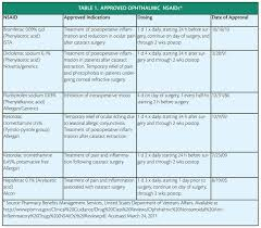 Nsaid Comparison Chart Digital Supplement The Evolving Role Of Nsaids In Cataract