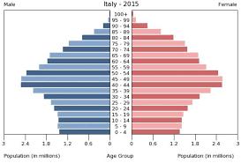 population pyramid amanda s blog image image
