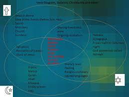 Judaism Christianity And Islam Venn Diagram Venn Diagram Of Christianity And Judaism Resume Examples