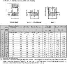 Standard Coupling Size Chart Threaded Half Couplings Threaded Half Couplings
