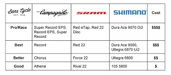 What Is Shimanos Equivalent Range To Sram Rival Quora