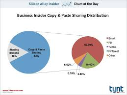 How To Copy And Paste A Chart Chart Of The Day Copy Paste Sharing