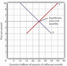Supply And Demand Chart In Excel Demand Supply And Equilibrium