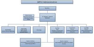 Organizational Chart Wpcc_10_08_18 Western Piedmont