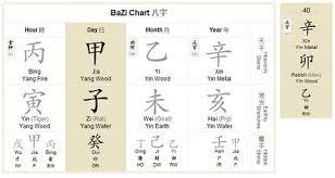 Bazi Chart Analysis Using Natures Way Bazi Chart Analysis Free