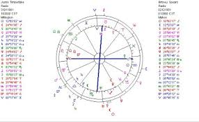 Justin Timberlake Natal Chart Astropost The Astrology Of Justin Timberlake And Britney Spears