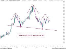 Bharti Airtel Stock Chart Stock Market Chart Analysis Bharti Airtel Chart Analysis