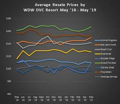 Dvc Availability Chart Average Sales Prices For May 2019 Dvc Resale Market