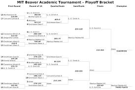 Sweet Sixteen Bracket Template Single Elimination Tournament Wikipedia