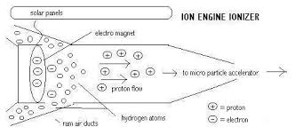 ion engine mechanics