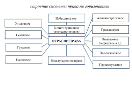 Понятие права Система права Источники права  строение системы права по горизонтали ОТРАСЛИ ПРАВА Избирательное Конституцио