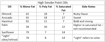 Smoke Point Of Cooking Oils Chart Different Types Of Cooking Oils The Blog