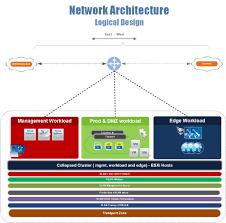 Virtualization Architecture Design Vmware Nsx Collapsed Dmz Detailed Design Guide Siva
