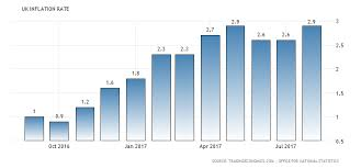 Stamp Weight Chart Uk Uk August Inflation Rate Higher Than Expected