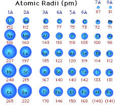 ionic size atomic and ionic radii periodic trends