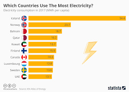 Chart Which Countries Use The Most Electricity Statista