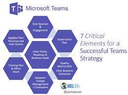Microsoft Corporate Strategy Microsoft Teams 7 Elements For Successful Strategy And
