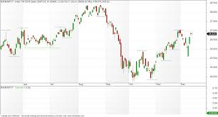 Banknifty Intraday Chart Vfmdirect In Bank Nifty Eod And Intraday Charts