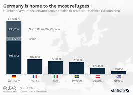Charts Single Deutschland Chart Germany Is Home To The Most Refugees Statista