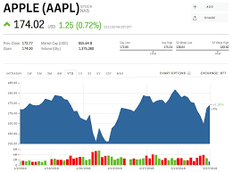 Aapl Stock Quote New Apple Stock Quote Cirrus Chip Glut Drives Apple Stock Below 48