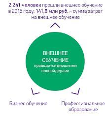 megafon annual report Кадровая политика КОРПОРАТИВНАЯ КУЛЬТУРА И ВНУТРЕННИЕ КОММУНИКАЦИИ