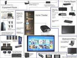 home theatre projector wiring diagram periodic tables Home Theater Audio Diagram wiring diagrams for home theater systems the wiring diagram home theater audio circuit diagram