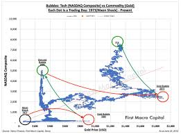 Yahoo Finance Silver Chart Bubble Charts War Between Tech Investors Vs Gold And