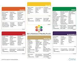 Eat A Rainbow Everyday Lessons Food Charts Rainbow Food