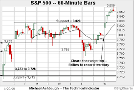 Get all information on the nasdaq 100 index including historical chart, news and constituents. Bull Trend Confirmed Nasdaq Composite Gaps To Record Highs Marketwatch