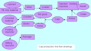 Plastic Cap Injection Molding Machine Joysun Plastic