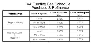 Va Mortgages Va Funding Fee