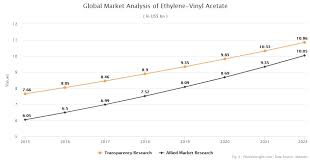 Ethylene Price History Chart Ethylene Vinyl Acetate Eva Product Price And Market
